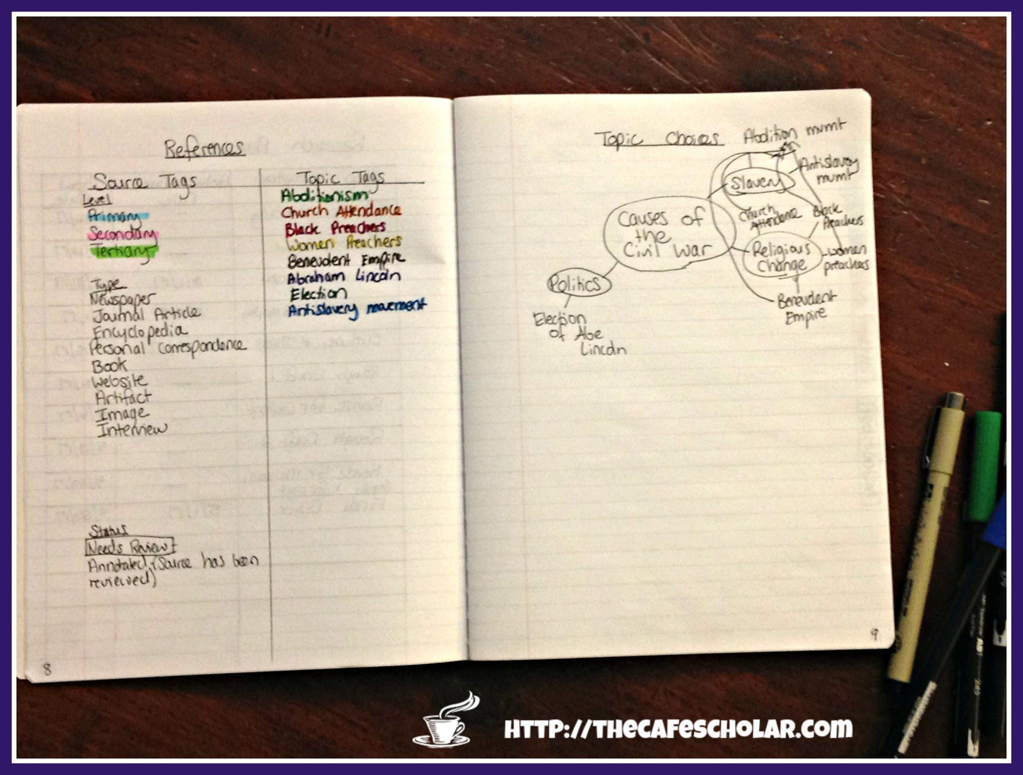References and Tags for Research Notebook | The Cafe Scholar
