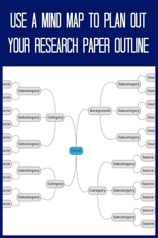 A mind map will help you organize and plan your research paper outline. | https://thecafescholar.com