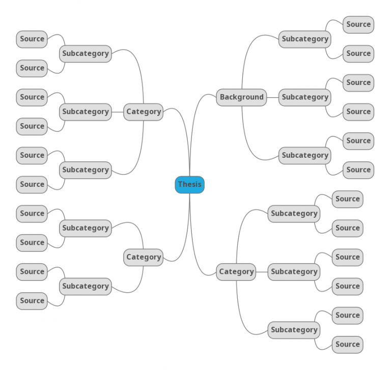 The research paper outline is probably the most important part of your paper! Once you have a good thesis, start mapping it out with a mind map. | https://thecafescholar.com